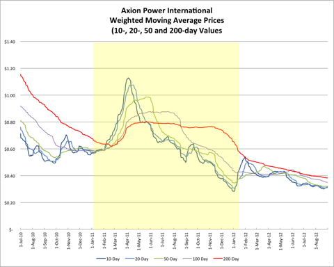 Axion Power Weighted Moving Average Prices 20120907