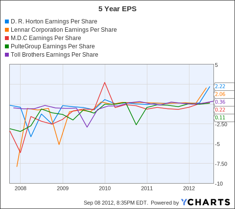 DHI Earnings Per Share Chart