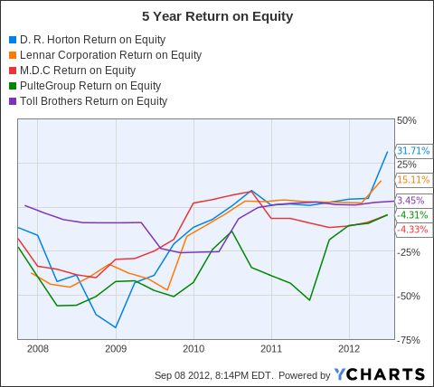 DHI Return on Equity Chart