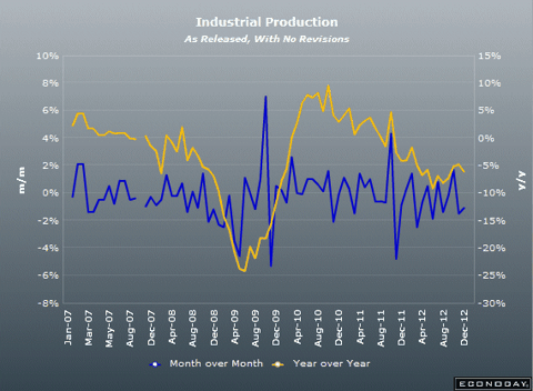 Italian Industrial Production December 2012