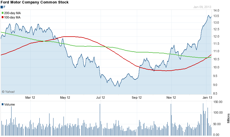 6 Reasons To Buy Ford Ford Motor Company Nyse F