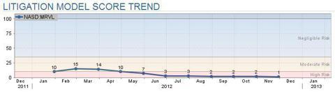 Marvell Lit. Model Score Trend