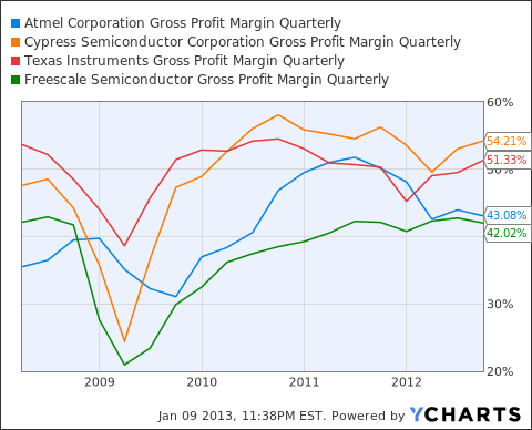 ATML Gross Profit Margin Quarterly Chart