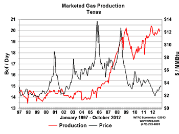 http://www.energyeconomist.com/a6257783p/NaturalGas/monthly/ng_prod/graphs/small/tx.gif