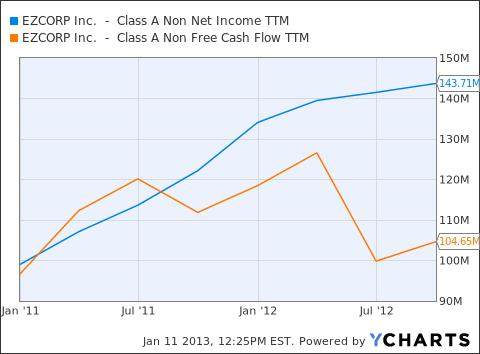 Net Income vs. FCF