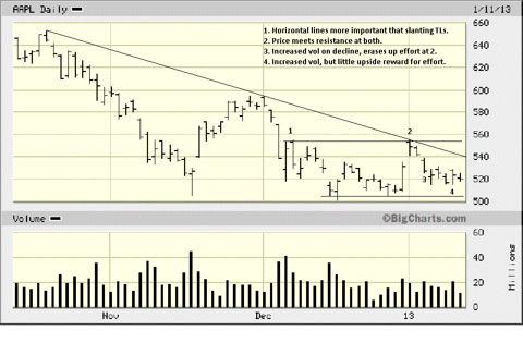 AAPL D 11 Jan 13