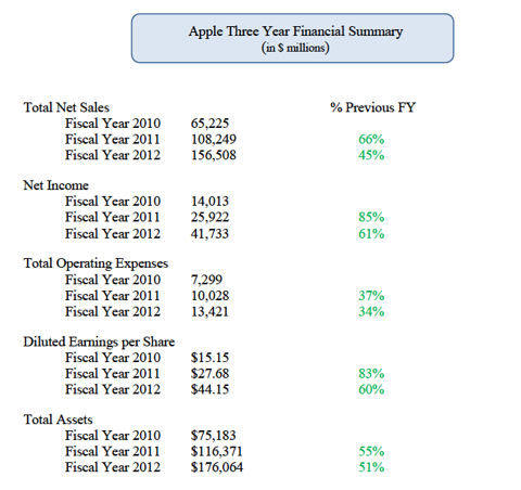 Apple Financial Summary