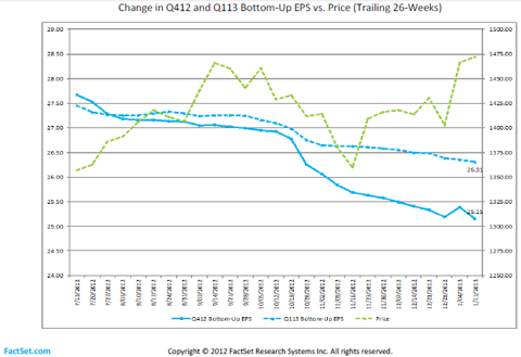 Figure 1: Factset EPS versus Price Q412 & Q113