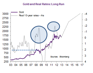 inflation and interest rates relationship graph funny