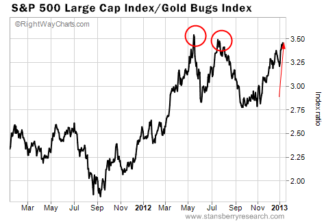Two-Year Chart of Gold Mining Stocks vs. the S&amp;P 500