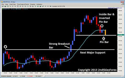 inside bar pin bar combo price action 2ndskiesforex.com