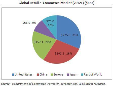 Largest Amazon Markets Largest E-commerce Market