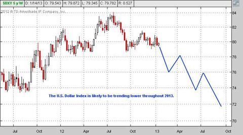 outlook for dollar index