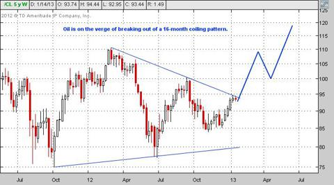 outlook for crude oil price