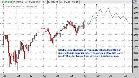 stock market outlook 2013