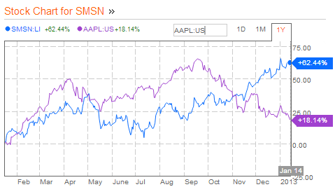 and of course apple s stock price versus samsung over the past year