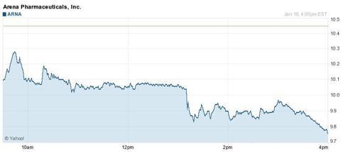 Chart Source - Yahoo Finance