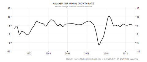 Malaysia GDP Growth Rate