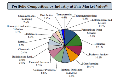 BKCC Portfolio Composition by Sector