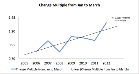 January to March YoY Growth