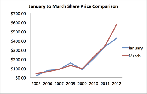 Price Comparisons Between the Months of January and March