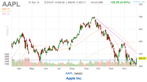 aapl apple facebook ford stock price 2013 today. Cars Review. Best American Auto & Cars Review