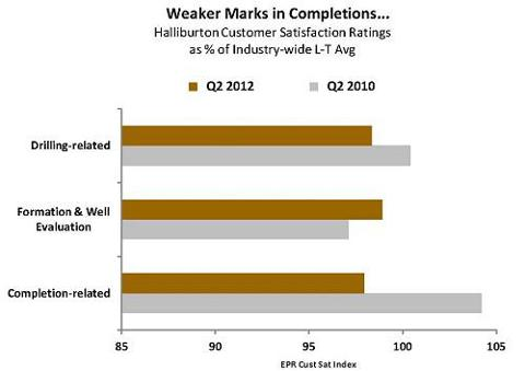 Weaker Marks in Completions