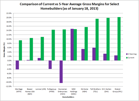 Comparison of Current vs 5-Year Average Gross Margins for Select Homebuilders (as of January 18, 2013)