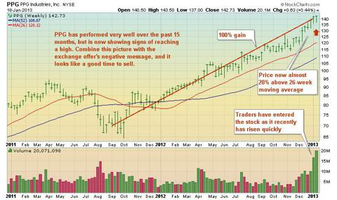 PPG stock chart
