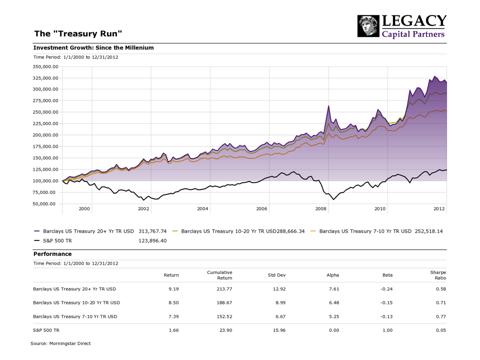 Figure 1: The Treasury Run 2000-2012