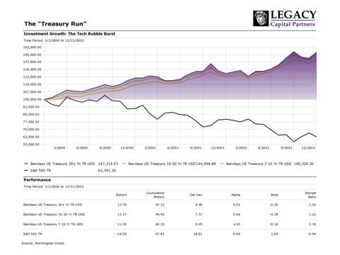 Figure 2: The Treasury Run 2000-2002