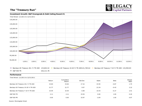 Figure 4: The Treasury Run of 2011