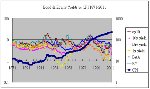 Yields and CPI usa 1871-2011