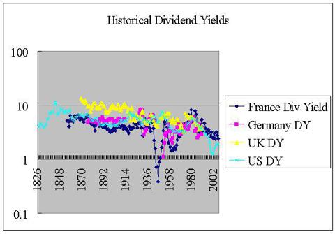 Dividend yield estimates Germany, France, Uk, US 1826-2003