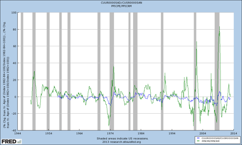 yoy durable/nondurable vs finished capital goods/commodities
