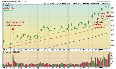 PPG daily stock chart