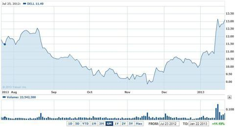 dell chart buyout LBO