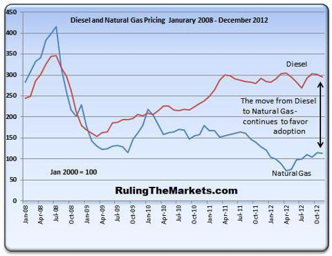 Natural Gas Diesel Relative Price Comparison