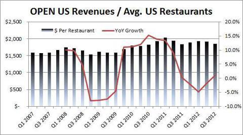 OPEN Revs per US Restaurant