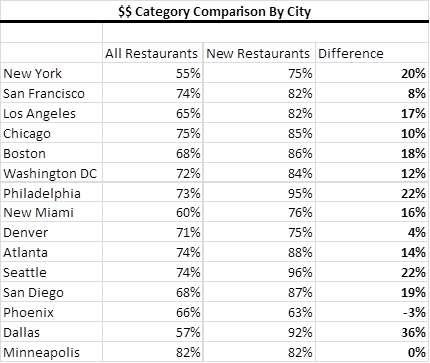 Comparison of $$ Restaurant Concentrations Base vs. New
