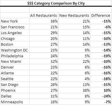 $$$ Category Comparison Base vs. New