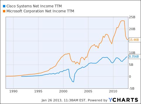 CSCO Net Income TTM Chart