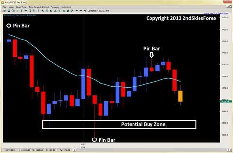 gold price action trading 2ndskiesforex jan 27th