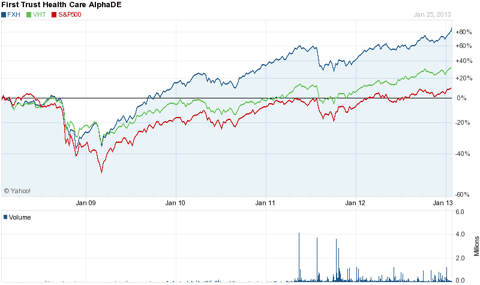 FXH compared to Vanguard Health Care ETF and S&P 500