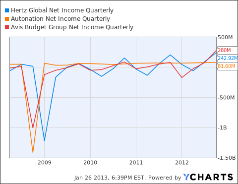 HTZ Net Income Quarterly Chart