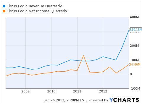 CRUS Revenue Quarterly Chart