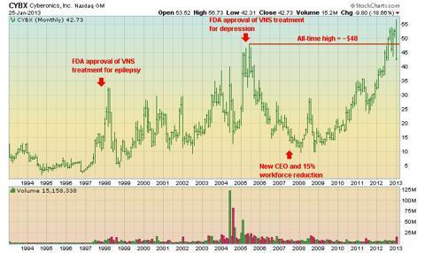 CYBX monthly stock chart