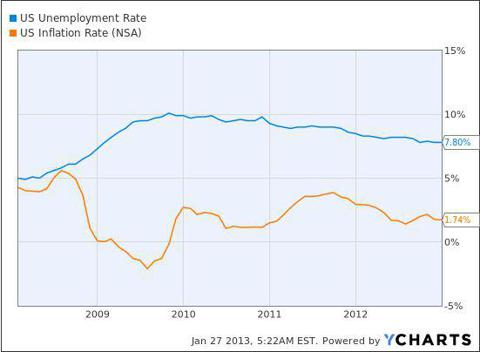 U.S Uneployment Rate and Inflation Rate (Not Seasonally Adjusted)