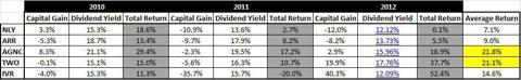 Total Return Analysis
