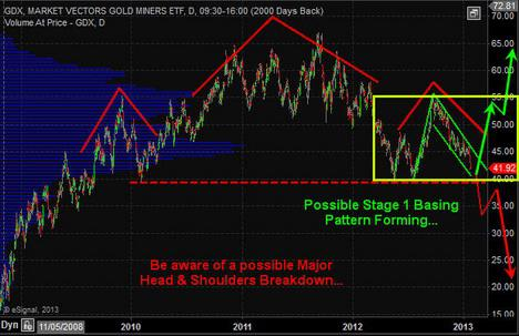Gold Miners ETF Chart